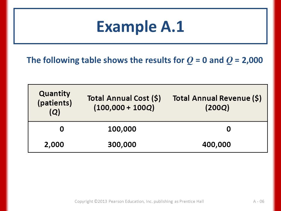Example A.1 The following table shows the results for Q = 0 and Q = 2,000 Quantity (patients) (Q) Total Annual Cost ($) (100,000 + 100Q) Total Annual Revenue ($) (200Q) 0100,0000 2,000300,000400,000 Copyright ©2013 Pearson Education, Inc.