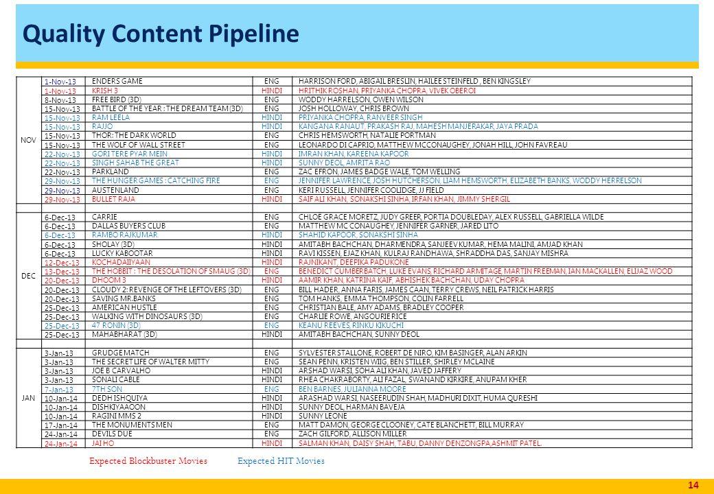 Quality Content Pipeline 14 NOV 1-Nov-13 ENDERS GAMEENGHARRISON FORD, ABIGAIL BRESLIN, HAILEE STEINFELD, BEN KINGSLEY 1-Nov-13 KRISH 3HINDIHRITHIK ROSHAN, PRIYANKA CHOPRA, VIVEK OBEROI 8-Nov-13 FREE BIRD (3D)ENGWODDY HARRELSON, OWEN WILSON 15-Nov-13 BATTLE OF THE YEAR : THE DREAM TEAM (3D)ENGJOSH HOLLOWAY, CHRIS BROWN 15-Nov-13 RAM LEELAHINDIPRIYANKA CHOPRA, RANVEER SINGH 15-Nov-13 RAJJOHINDIKANGANA RANAUT, PRAKASH RAJ, MAHESH MANJERAKAR, JAYA PRADA 15-Nov-13 THOR: THE DARK WORLDENGCHRIS HEMSWORTH, NATALIE PORTMAN 15-Nov-13 THE WOLF OF WALL STREETENGLEONARDO DI CAPRIO, MATTHEW MCCONAUGHEY, JONAH HILL, JOHN FAVREAU 22-Nov-13 GORI TERE PYAR MEINHINDIIMRAN KHAN, KAREENA KAPOOR 22-Nov-13 SINGH SAHAB THE GREATHINDISUNNY DEOL, AMRITA RAO 22-Nov-13 PARKLANDENGZAC EFRON, JAMES BADGE WALE, TOM WELLING 29-Nov-13 THE HUNGER GAMES : CATCHING FIREENGJENNIFER LAWRENCE, JOSH HUTCHERSON, LIAM HEMSWORTH, ELIZABETH BANKS, WODDY HERRELSON 29-Nov-13 AUSTENLANDENGKERI RUSSELL, JENNIFER COOLIDGE, JJ FIELD 29-Nov-13 BULLET RAJAHINDISAIF ALI KHAN, SONAKSHI SINHA, IRFAN KHAN, JIMMY SHERGIL DEC 6-Dec-13 CARRIEENGCHLOË GRACE MORETZ, JUDY GREER, PORTIA DOUBLEDAY, ALEX RUSSELL, GABRIELLA WILDE 6-Dec-13 DALLAS BUYERS CLUBENGMATTHEW MC CONAUGHEY, JENNIFER GARNER, JARED LITO 6-Dec-13 RAMBO RAJKUMARHINDISHAHID KAPOOR, SONAKSHI SINHA 6-Dec-13 SHOLAY (3D)HINDIAMITABH BACHCHAN, DHARMENDRA, SANJEEV KUMAR, HEMA MALINI, AMJAD KHAN 6-Dec-13 LUCKY KABOOTARHINDIRAVI KISSEN, EJAZ KHAN, KULRAJ RANDHAWA, SHRADDHA DAS, SANJAY MISHRA 12-Dec-13 KOCHADAIIYAANHINDIRAJNIKANT, DEEPIKA PADUKONE 13-Dec-13 THE HOBBIT : THE DESOLATION OF SMAUG (3D)ENGBENEDICT CUMBERBATCH, LUKE EVANS, RICHARD ARMITAGE, MARTIN FREEMAN, IAN MACKALLEN, ELIJAZ WOOD 20-Dec-13 DHOOM 3HINDIAAMIR KHAN, KATRINA KAIF, ABHISHEK BACHCHAN, UDAY CHOPRA 20-Dec-13 CLOUDY 2: REVENGE OF THE LEFTOVERS (3D)ENGBILL HADER, ANNA FARIS, JAMES CAAN, TERRY CREWS, NEIL PATRICK HARRIS 20-Dec-13 SAVING MR.BANKSENGTOM HANKS, EMMA THOMPSON, COLIN FARRELL 25-Dec-13 AMER