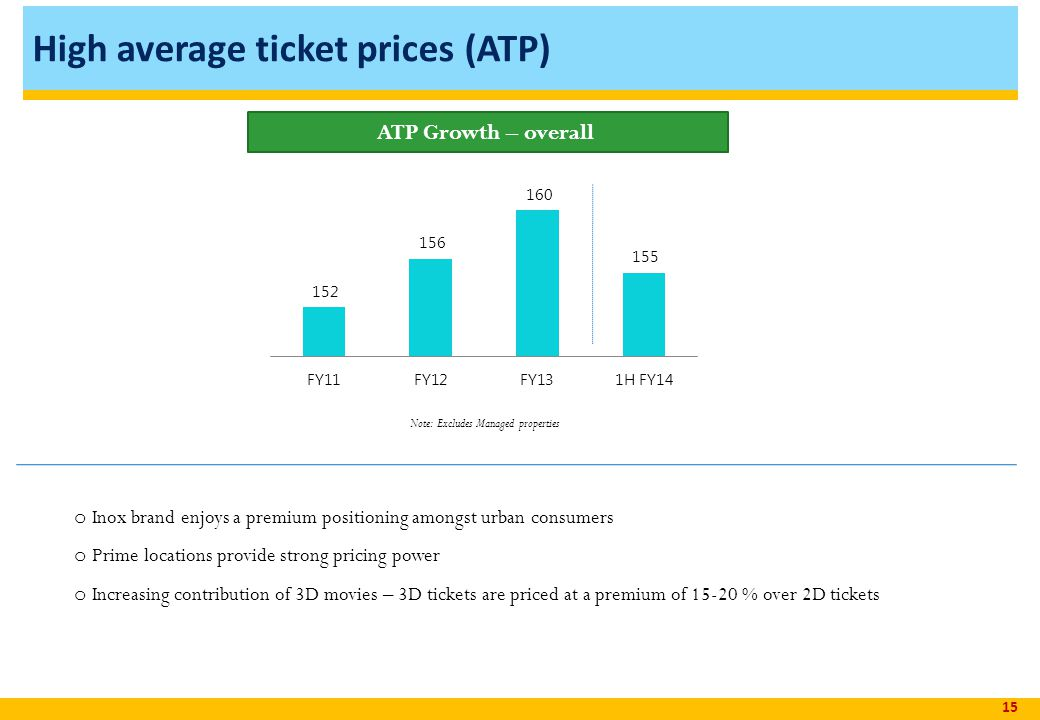 High average ticket prices (ATP) 15 ATP Growth – overall o Inox brand enjoys a premium positioning amongst urban consumers o Prime locations provide strong pricing power o Increasing contribution of 3D movies – 3D tickets are priced at a premium of 15-20 % over 2D tickets Note: Excludes Managed properties