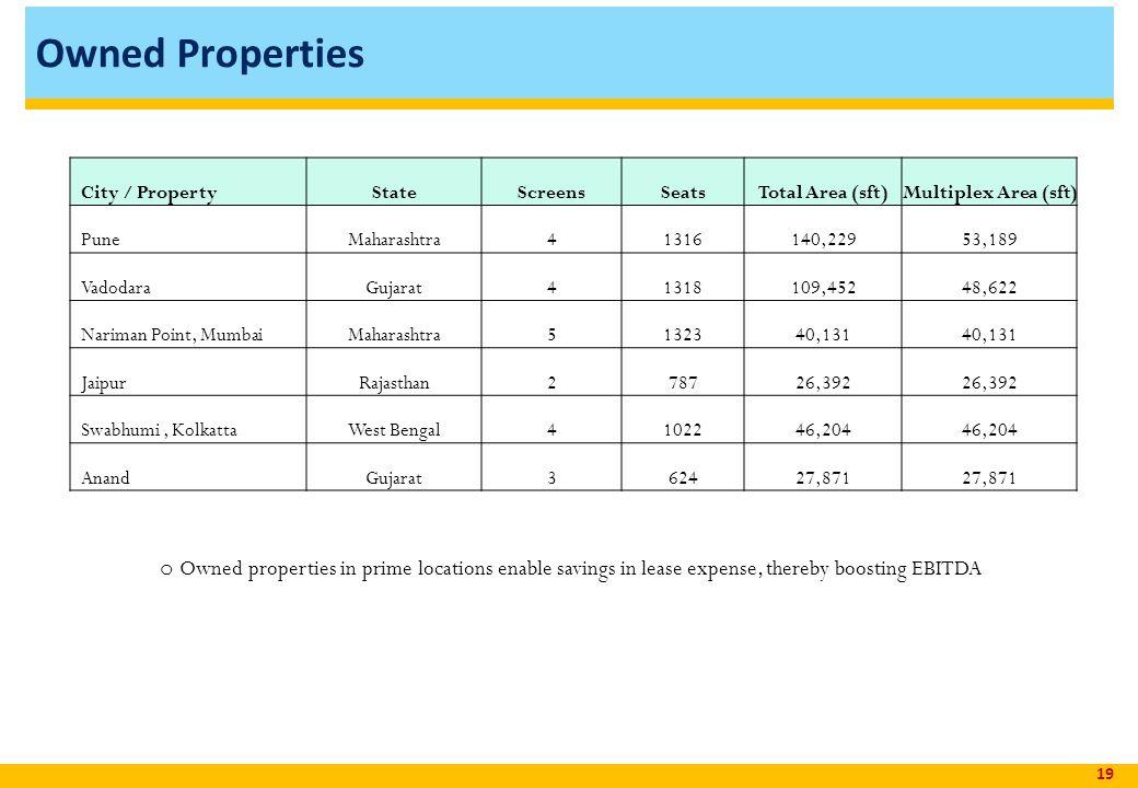 Owned Properties 19 City / PropertyStateScreensSeatsTotal Area (sft)Multiplex Area (sft) PuneMaharashtra41316140,22953,189 VadodaraGujarat41318109,45248,622 Nariman Point, MumbaiMaharashtra5132340,131 JaipurRajasthan278726,392 Swabhumi, KolkattaWest Bengal4102246,204 AnandGujarat362427,871 o Owned properties in prime locations enable savings in lease expense, thereby boosting EBITDA