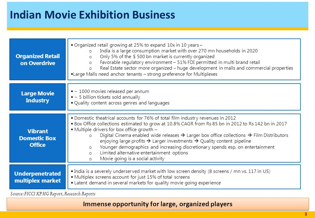 Indian Movie Exhibition Business 3 Immense opportunity for large, organized players Organized Retail on Overdrive Organized retail growing at 25% to expand 10x in 10 years – o India is a large consumption market with over 270 mn households in 2020 o Only 5% of the $ 500 bn market is currently organized o Favorable regulatory environment – 51% FDI permitted in multi brand retail o Real Estate sector more organized – huge development in malls and commercial properties Large Malls need anchor tenants – strong preference for Multiplexes Vibrant Domestic Box Office Domestic theatrical accounts for 76% of total film industry revenues in 2012 Box Office collections estimated to grow at 10.8% CAGR from Rs 85 bn in 2012 to Rs 142 bn in 2017 Multiple drivers for box office growth – o Digital Cinema enabled wide releases Larger box office collections Film Distributors enjoying large profits Larger investments Quality content pipeline o Younger demographics and increasing discretionary spends esp.