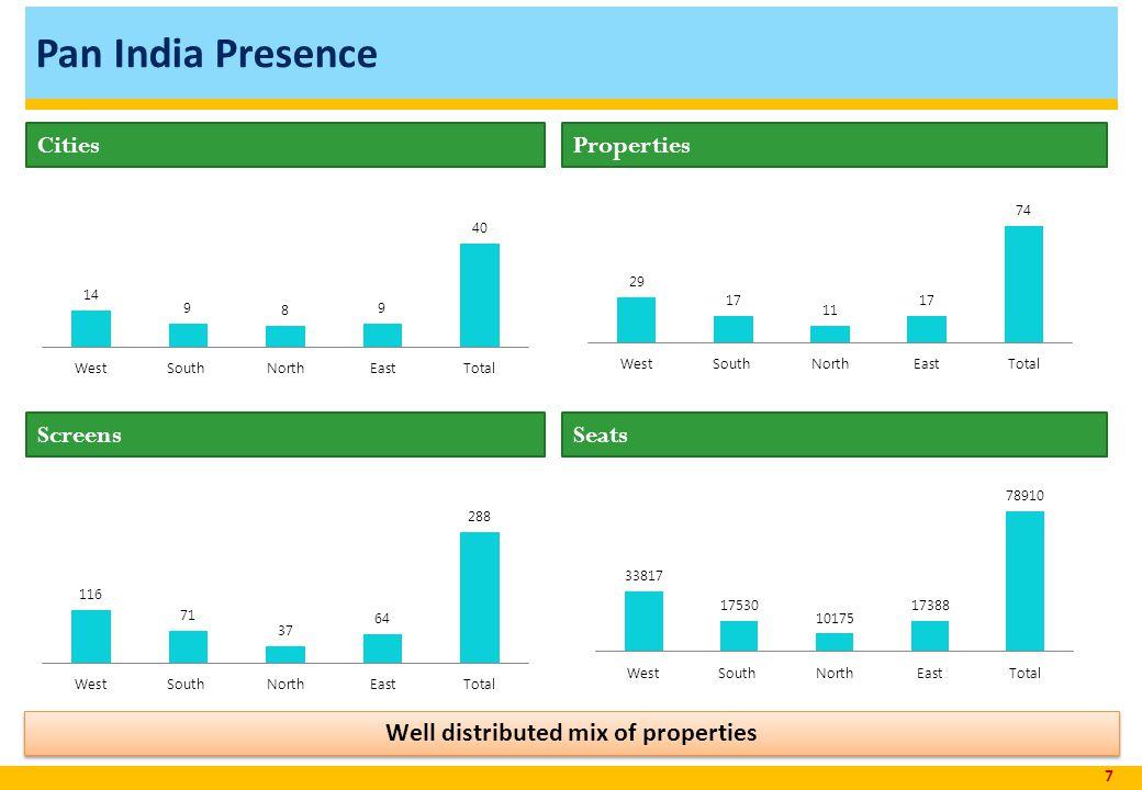 Pan India Presence 7 CitiesProperties Well distributed mix of properties ScreensSeats