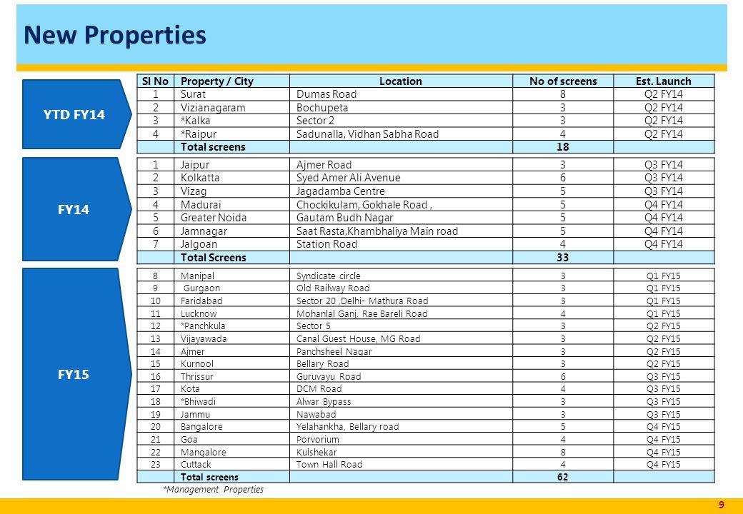 New Properties 9 Sl NoProperty / CityLocationNo of screensEst.