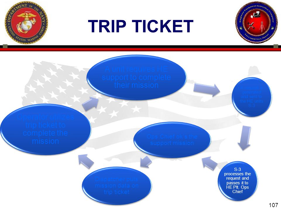 107 ENGINEER EQUIPMENT INSTRUCTION COMPANY TRIP TICKET A unit requires HE support to complete their mission A request is generated and sent to the HE units S-3 S-3 processes the request and passes it to HE Plt.