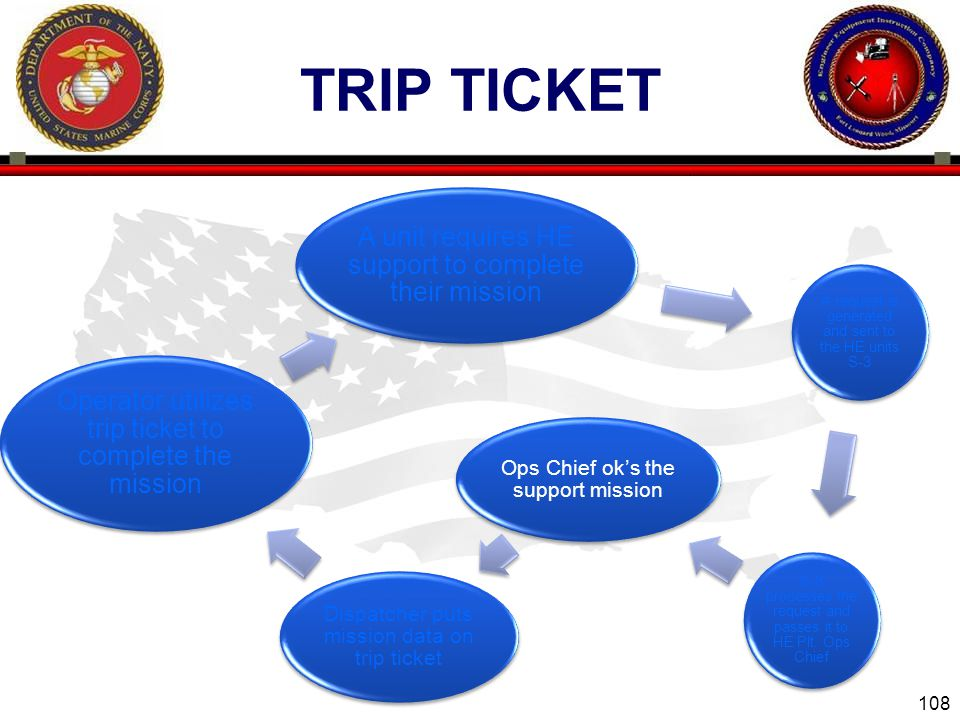 108 ENGINEER EQUIPMENT INSTRUCTION COMPANY TRIP TICKET A unit requires HE support to complete their mission A request is generated and sent to the HE units S-3 S-3 processes the request and passes it to HE Plt.