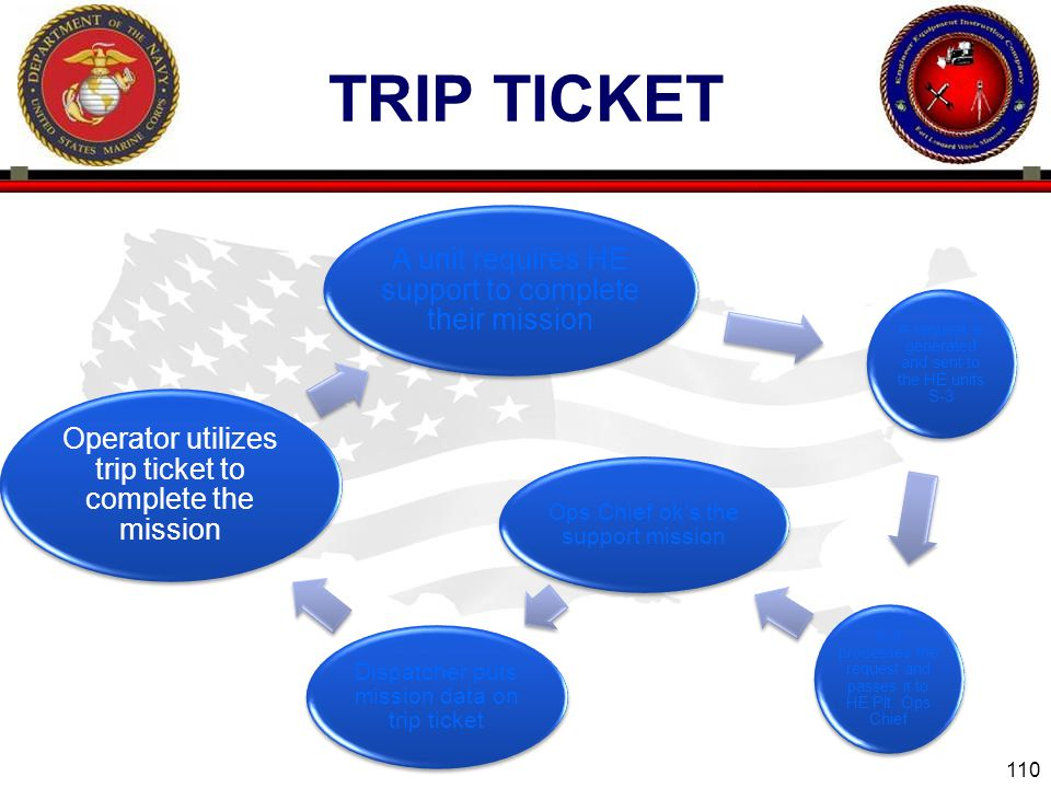 110 ENGINEER EQUIPMENT INSTRUCTION COMPANY TRIP TICKET A unit requires HE support to complete their mission A request is generated and sent to the HE units S-3 S-3 processes the request and passes it to HE Plt.
