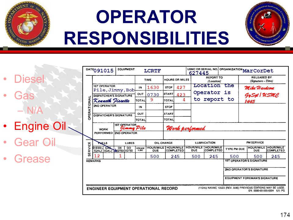 174 ENGINEER EQUIPMENT INSTRUCTION COMPANY OPERATOR RESPONSIBILITIES Diesel Gas –N/A Engine Oil Gear Oil Grease 091015 LCRTF 627445 MarCorDet Pile,Jimmy,Bob 0730 Kenneth Fissette Location the Operator is to report to 500 245 500 245 500 500 245 423 Mike Hardcore GySgt / USMC 1445 1630427 9 4 Jimmy Pile 12 1 Work performed