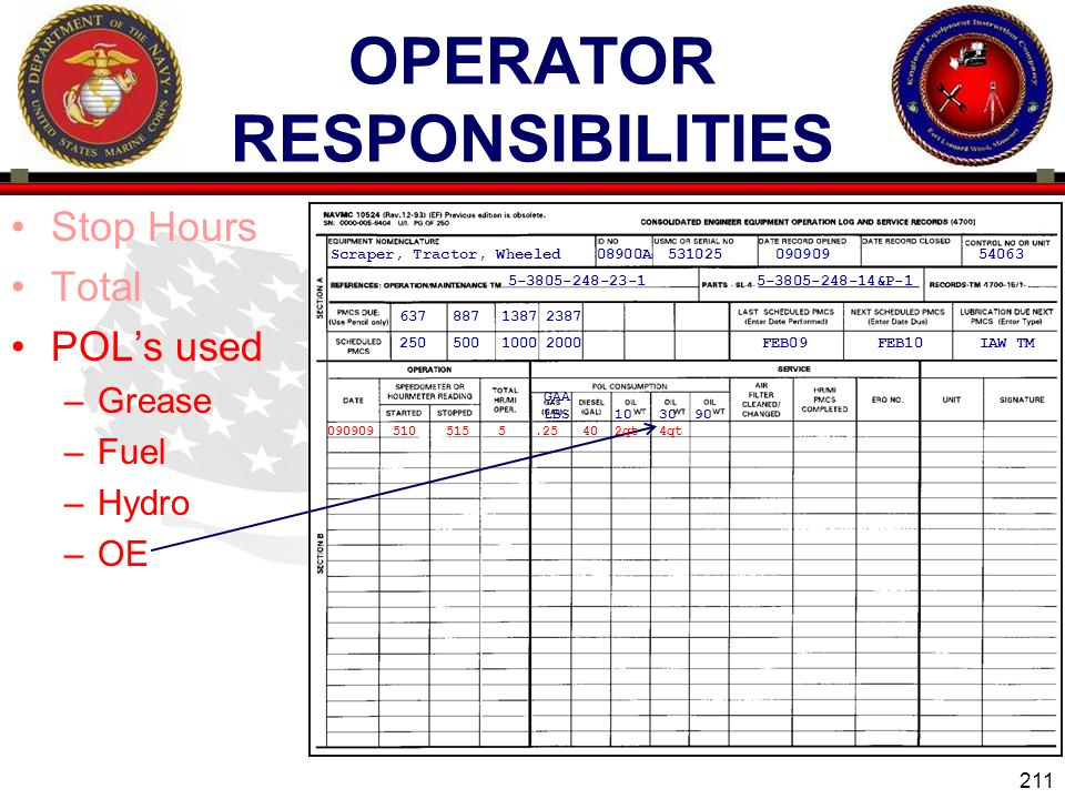 211 ENGINEER EQUIPMENT INSTRUCTION COMPANY OPERATOR RESPONSIBILITIES Stop Hours Total POLs used –Grease –Fuel –Hydro –OE Scraper, Tractor, Wheeled08900A53102509090954063 5-3805-248-23-15-3805-248-14&P-1 2000 23871387 1000 887 500250 637 IAW TMFEB10FEB09 090909510515 GAA LBS 103090 5.25402qt4qt
