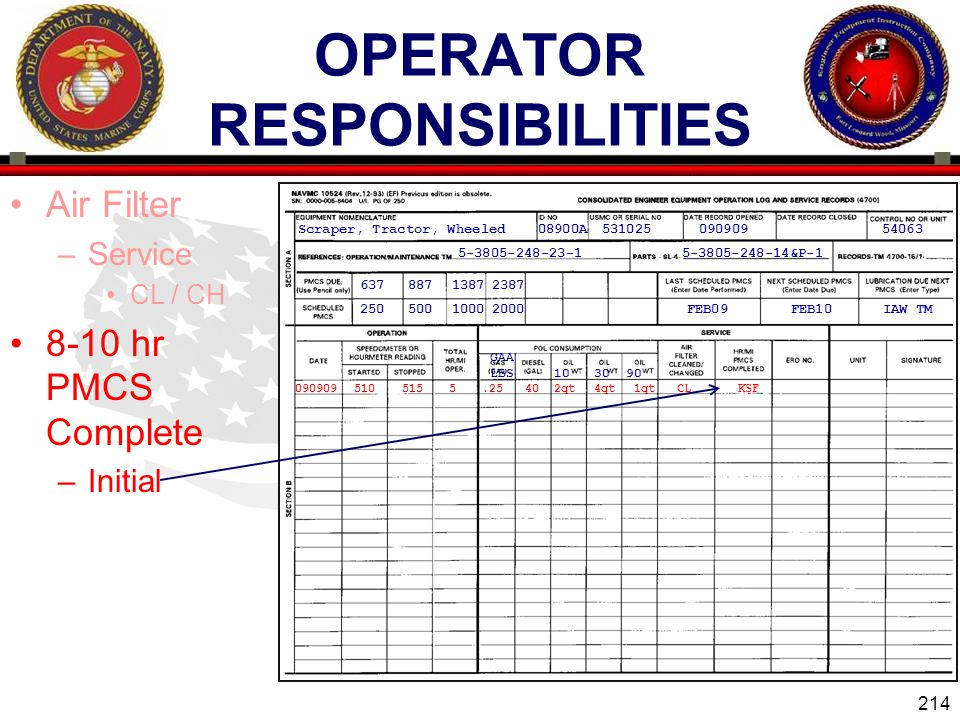 214 ENGINEER EQUIPMENT INSTRUCTION COMPANY OPERATOR RESPONSIBILITIES Air Filter –Service CL / CH 8-10 hr PMCS Complete –Initial Scraper, Tractor, Wheeled08900A53102509090954063 5-3805-248-23-15-3805-248-14&P-1 2000 23871387 1000 887 500250 637 IAW TMFEB10FEB09 090909510515 GAA LBS 103090 5.25402qt4qt1qtCLKSF