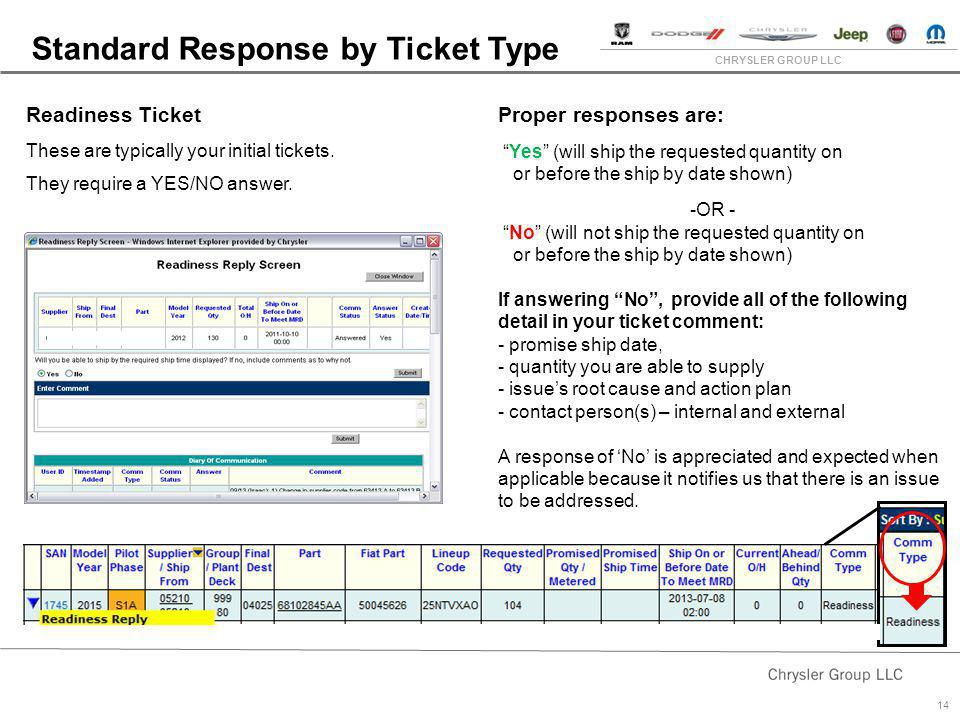 CHRYSLER GROUP LLC 14 Standard Response by Ticket Type Readiness Ticket These are typically your initial tickets. They require a YES/NO answer. Proper