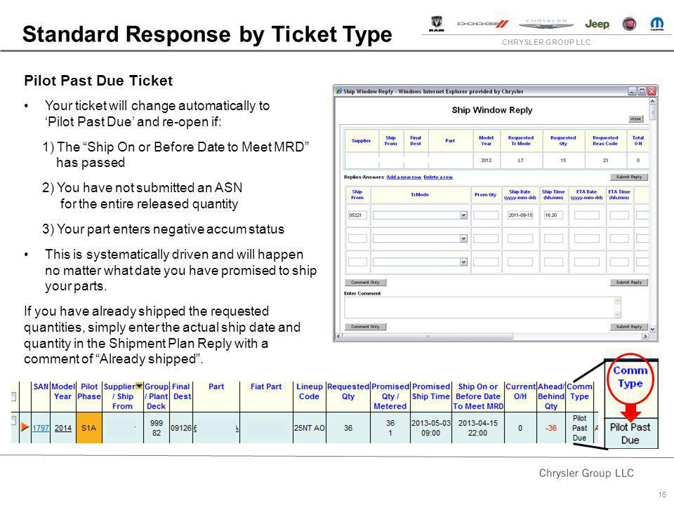 CHRYSLER GROUP LLC 16 Pilot Past Due Ticket Your ticket will change automatically to Pilot Past Due and re-open if: 1) The Ship On or Before Date to M