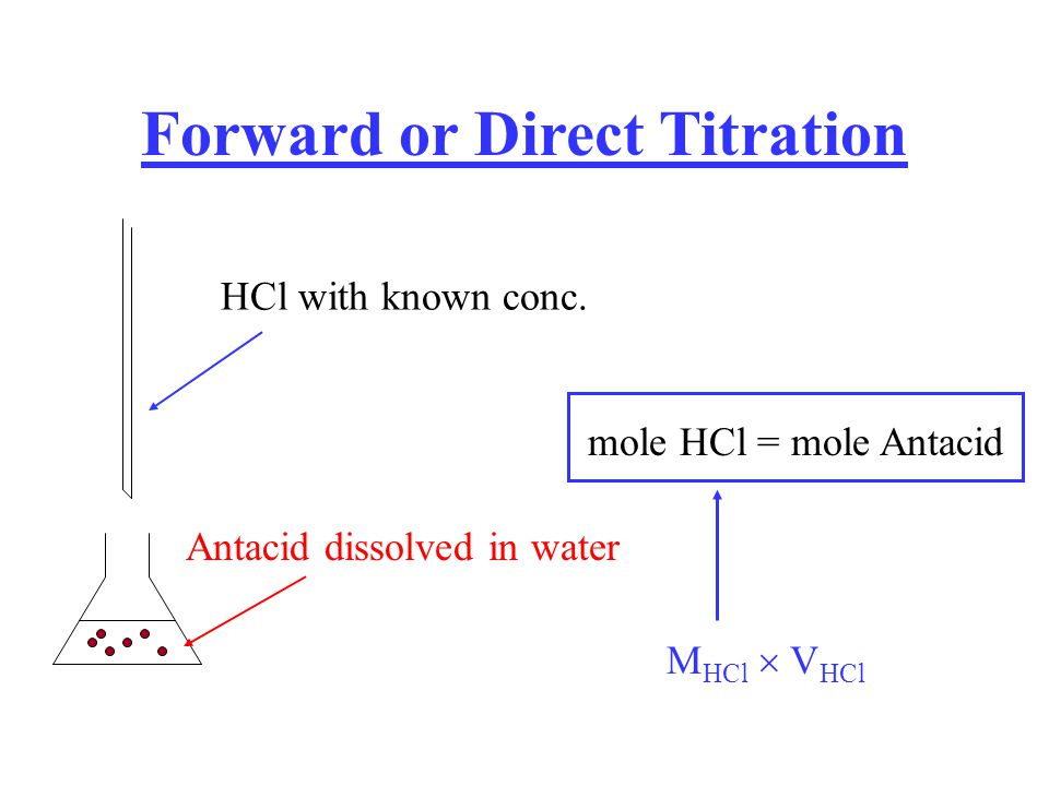 Forward or Direct Titration Antacid dissolved in water HCl with known conc. mole HCl = mole Antacid M HCl V HCl