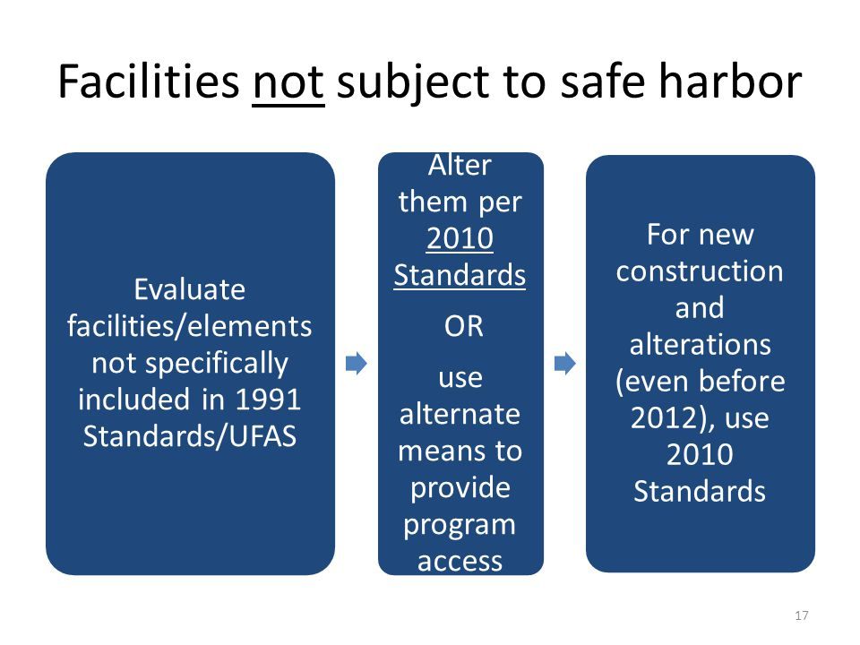Facilities not subject to safe harbor Evaluate facilities/elements not specifically included in 1991 Standards/UFAS Alter them per 2010 Standards OR use alternate means to provide program access For new construction and alterations (even before 2012), use 2010 Standards 17