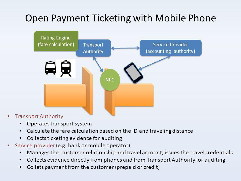 Transport Authority Service Provider (accounting authority) Rating Engine (fare calculation) Open Payment Ticketing with Mobile Phone NFC Transport Authority Operates transport system Calculate the fare calculation based on the ID and traveling distance Collects ticketing evidence for auditing Service provider (e.g.