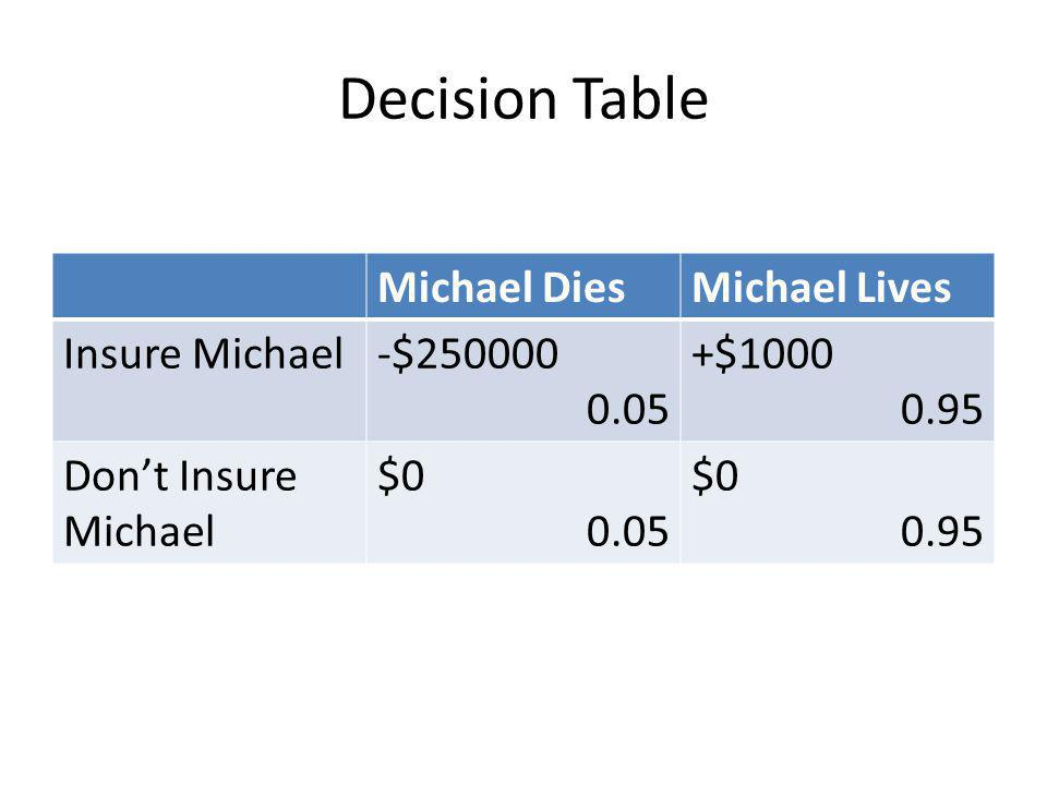 Decision Table Michael DiesMichael Lives Insure Michael-$ $ Dont Insure Michael $ $0 0.95