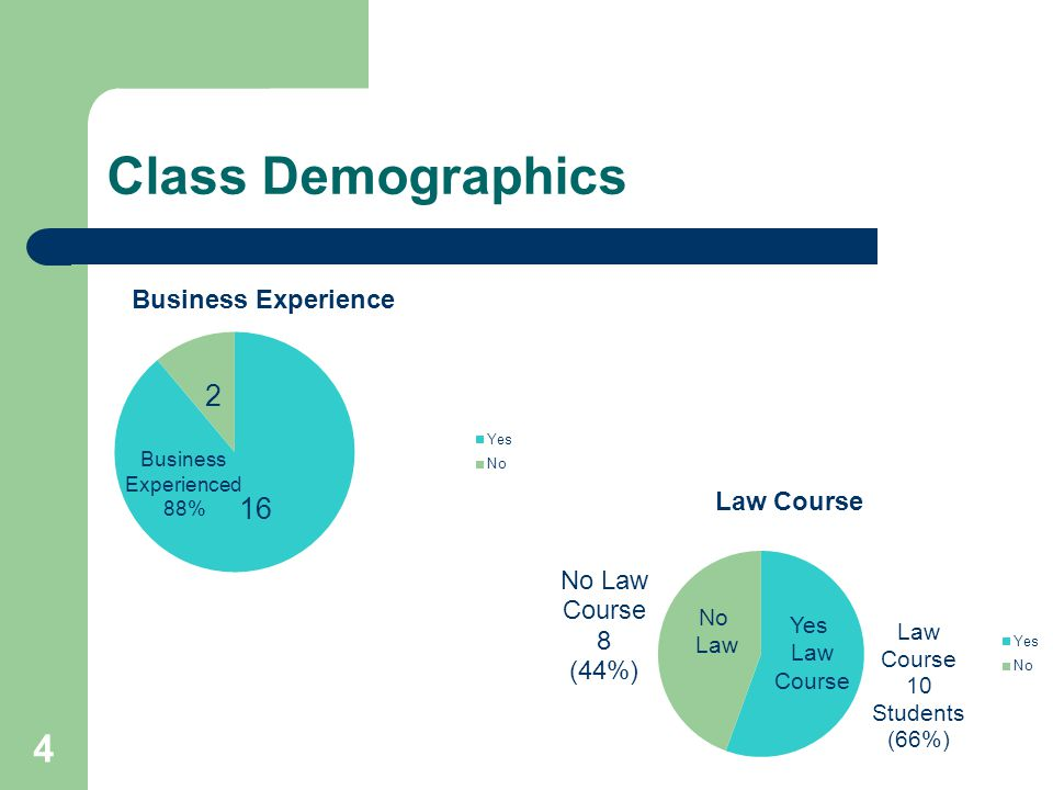 Class Demographics 4 No Law Business Experienced 88%