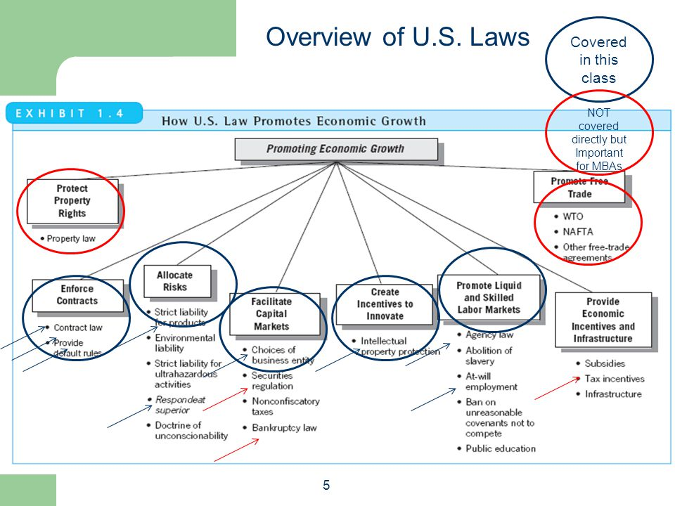 5 Overview of U.S. Laws Covered in this class NOT covered directly but Important for MBAs