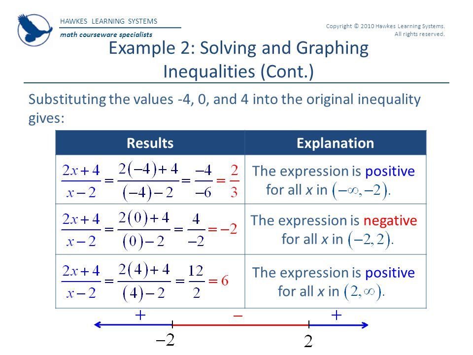 HAWKES LEARNING SYSTEMS math courseware specialists Copyright © 2010 Hawkes Learning Systems. All rights reserved. Example 2: Solving and Graphing Ine