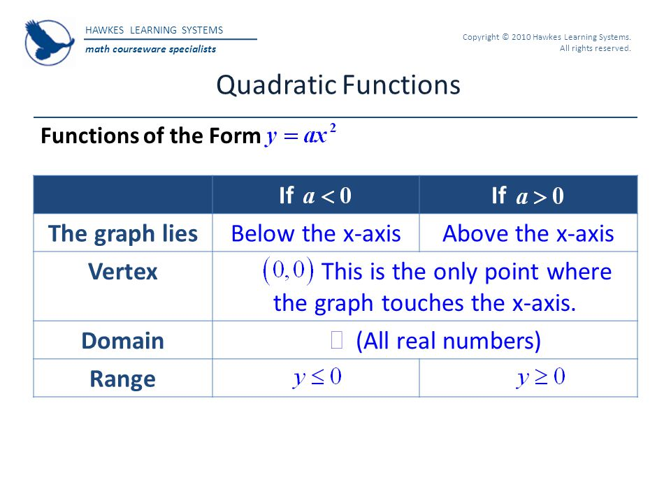 HAWKES LEARNING SYSTEMS math courseware specialists Copyright © 2010 Hawkes Learning Systems. All rights reserved. If The graph liesBelow the x-axisAb