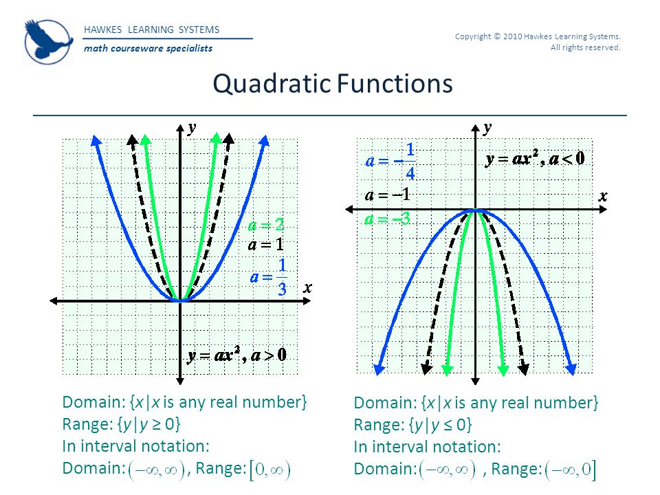 HAWKES LEARNING SYSTEMS math courseware specialists Copyright © 2010 Hawkes Learning Systems. All rights reserved. Quadratic Functions Domain: {x|x is