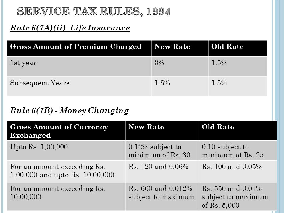 Rule 6(7A)(ii) Life Insurance Rule 6(7B) - Money Changing Gross Amount of Premium ChargedNew RateOld Rate 1st year3%1.5% Subsequent Years1.5% Gross Am
