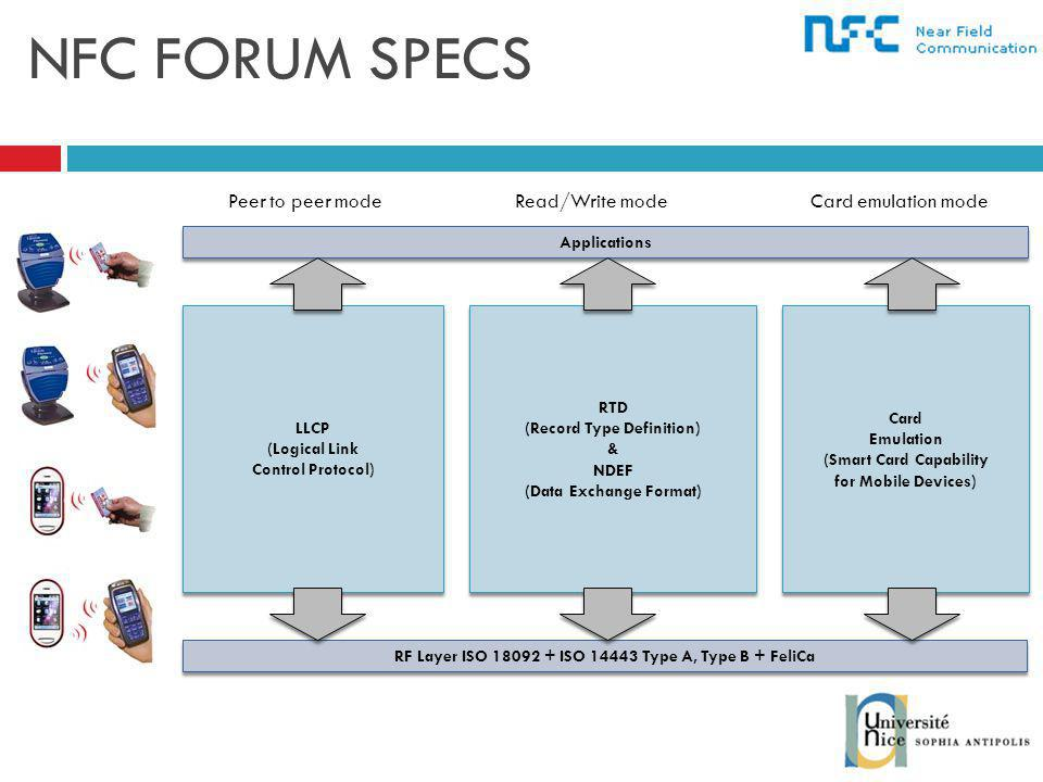 NFC FORUM SPECS Applications LLCP (Logical Link Control Protocol) LLCP (Logical Link Control Protocol) RTD (Record Type Definition) & NDEF (Data Exchange Format) RTD (Record Type Definition) & NDEF (Data Exchange Format) Card Emulation (Smart Card Capability for Mobile Devices) Card Emulation (Smart Card Capability for Mobile Devices) RF Layer ISO 18092 + ISO 14443 Type A, Type B + FeliCa Peer to peer modeRead/Write modeCard emulation mode