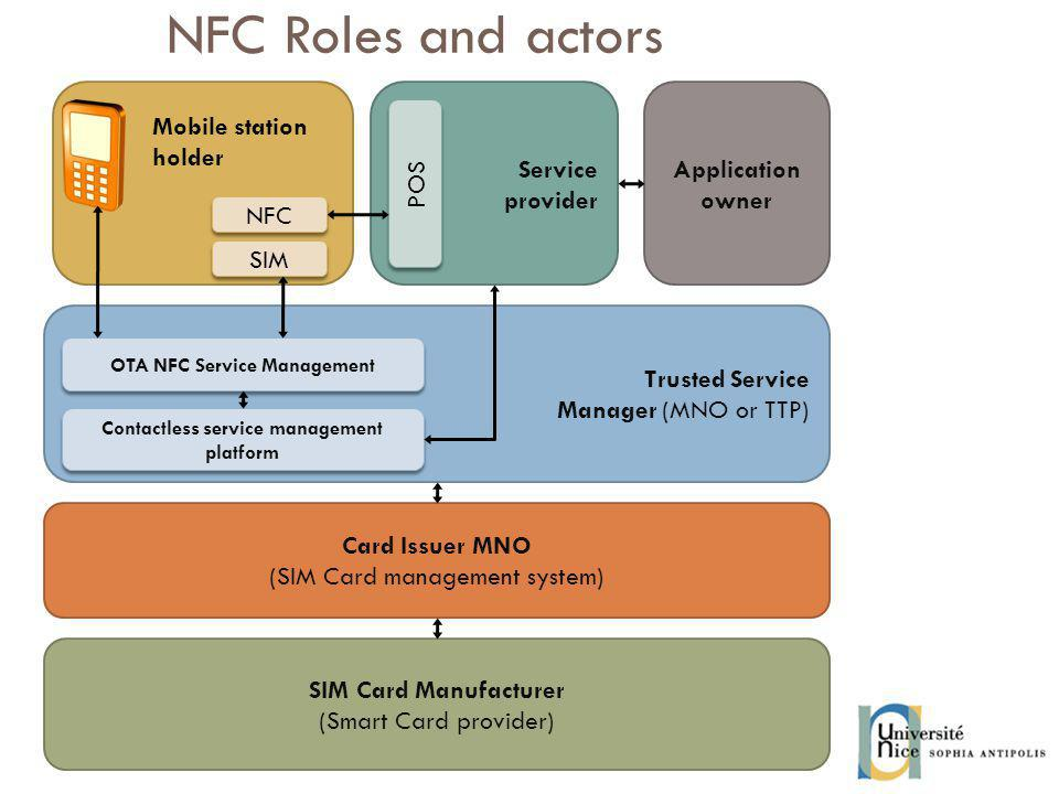 NFC Roles and actors Service provider Trusted Service Manager (MNO or TTP) Application owner SIM Card Manufacturer (Smart Card provider) Card Issuer MNO (SIM Card management system) Contactless service management platform OTA NFC Service Management POS SIM NFC Mobile station holder
