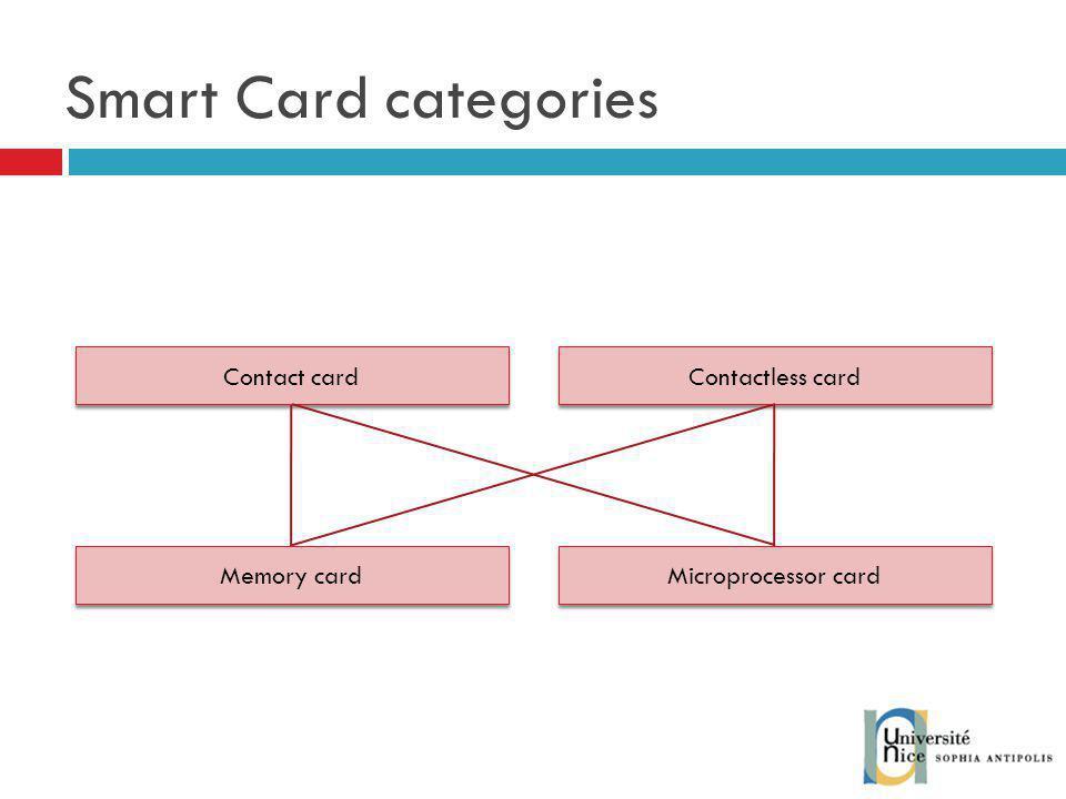 Smart Card categories Microprocessor card Memory card Contact card Contactless card