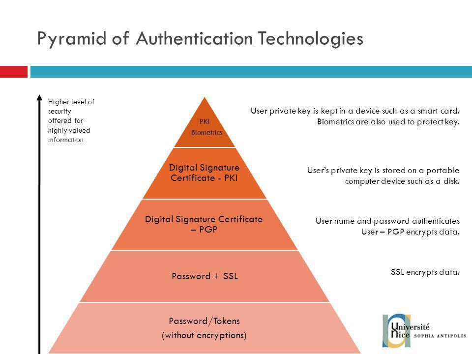 Pyramid of Authentication Technologies PKI Biometrics Digital Signature Certificate - PKI Digital Signature Certificate – PGP Password + SSL Password/Tokens (without encryptions) Higher level of security offered for highly valued information User private key is kept in a device such as a smart card.