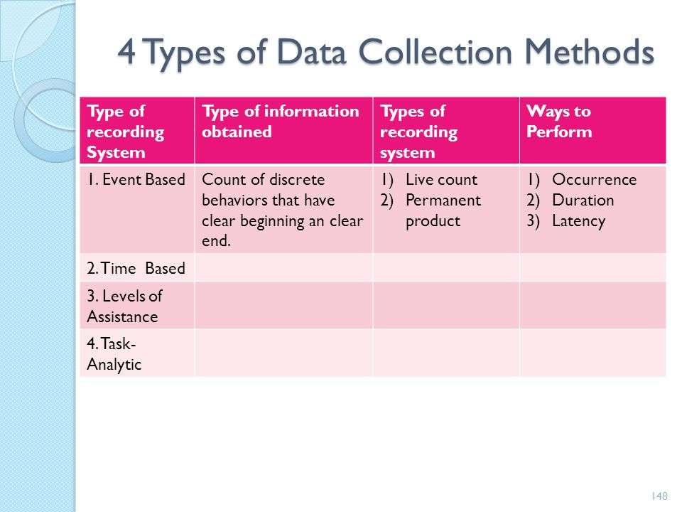 Choosing a Data Collection Method Provides Greatest amount of Information Accurately reflects purpose of instruction Easily and efficiently collected
