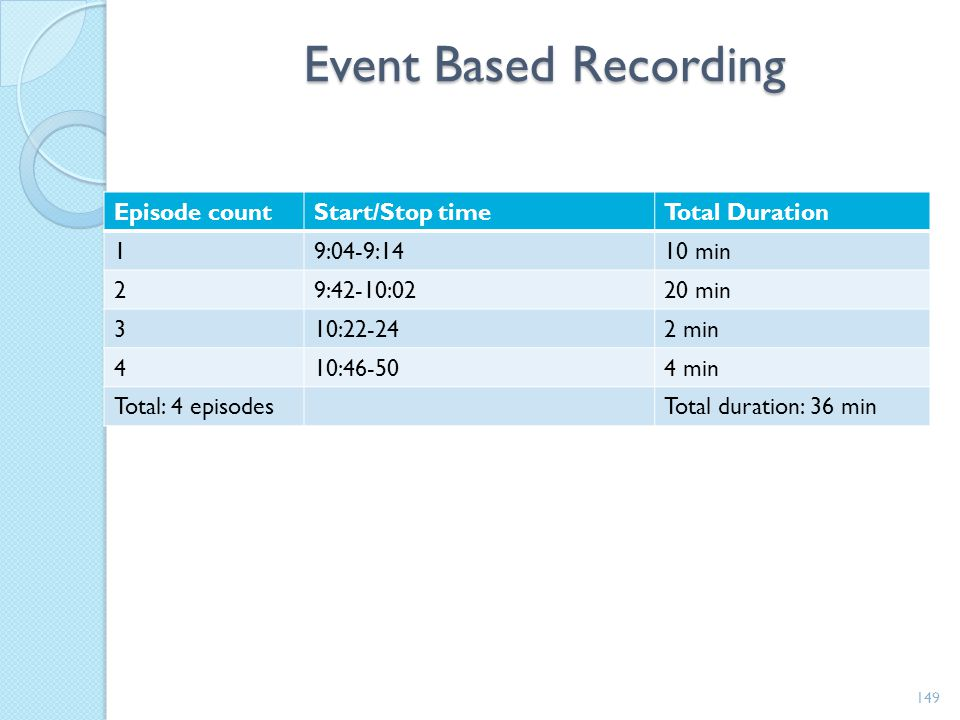 4 Types of Data Collection Methods Type of recording System Type of information obtained Types of recording system Ways to Perform 1. Event BasedCount