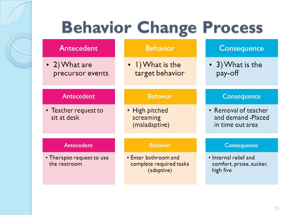 Behavioral Explanation 4 14 Antecedent Entering library for class Behavior Engaging rules Reading Laughing Making choices Consequence Access to reinfo
