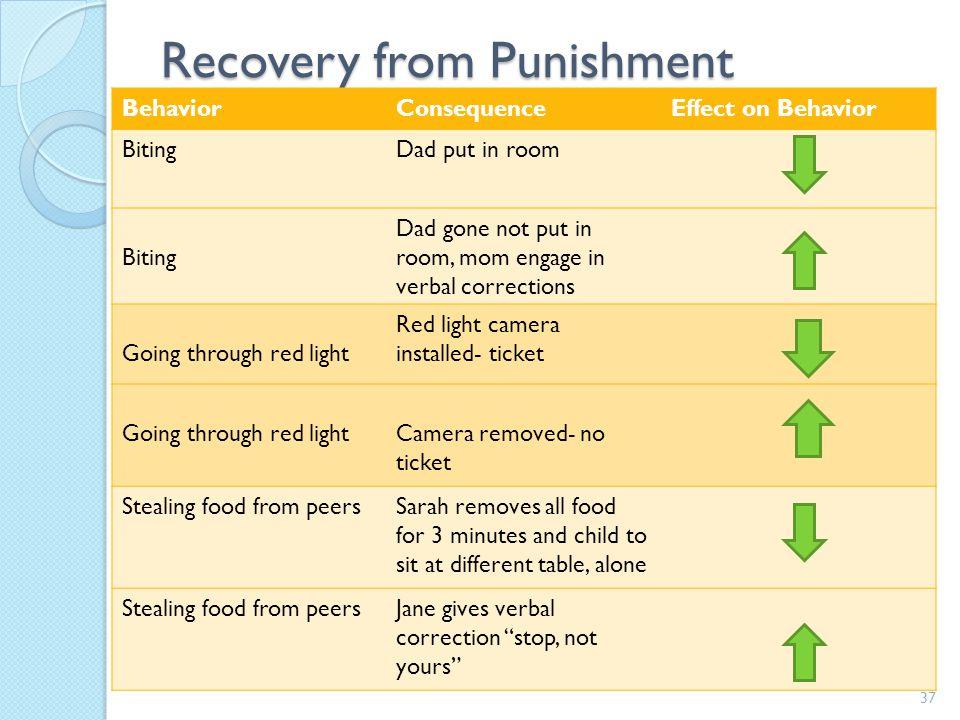 Terms and Concepts 36 Behavior Behavior Positive Reinforcement Negative Reinforcement Punishment type I (Punishment by contingent stimulation) Punishm