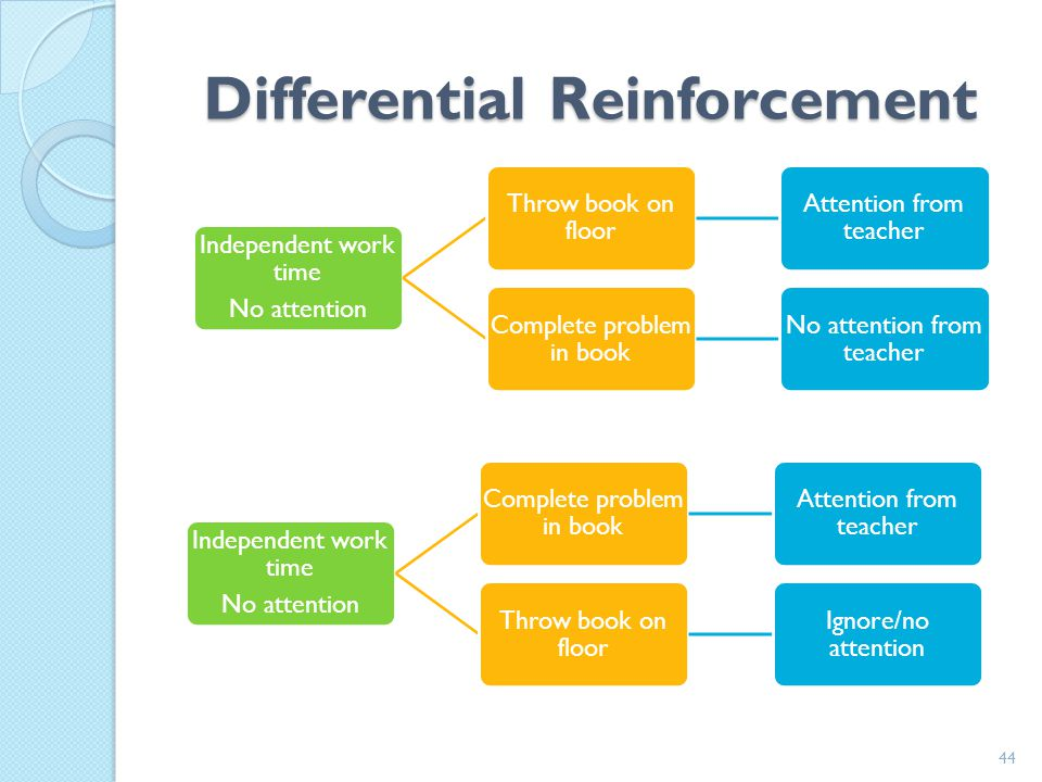 Differential Reinforcement AntecedentBehavior1ReinforcementBehavior 2Extinction 43 Mom on phone Scream Attention from mom Color in coloring book No at