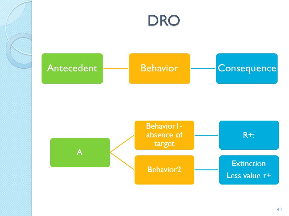 47 Differential R+ Strategy What is it?Variation of Schedule DROReinforcement provided when learner does not engage in a target behavior. Pay learner