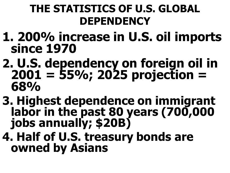 THE STATISTICS OF U.S.GLOBAL DEPENDENCY 1. 200% increase in U.S.