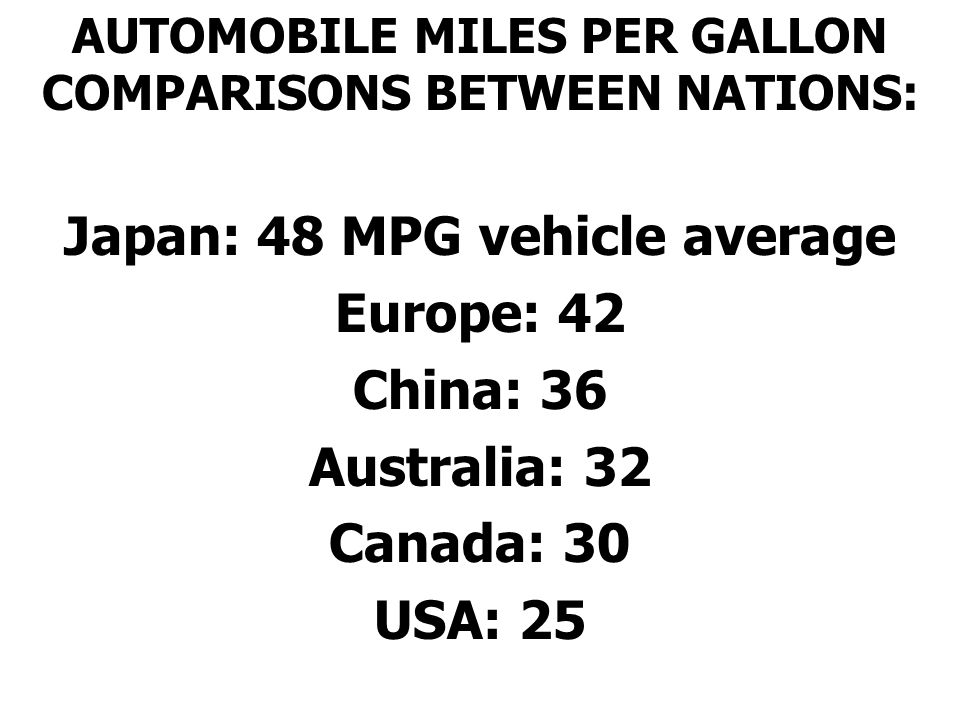 AUTOMOBILE MILES PER GALLON COMPARISONS BETWEEN NATIONS: Japan: 48 MPG vehicle average Europe: 42 China: 36 Australia: 32 Canada: 30 USA: 25