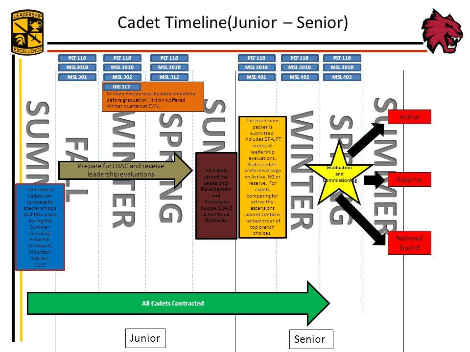 Cadet Timeline(Junior – Senior) Junior Senior MSL 302MSL 312MSL 401MSL 402MSL 403 MSL301B PEF 118 MSL 301 Military History must be taken sometime befo