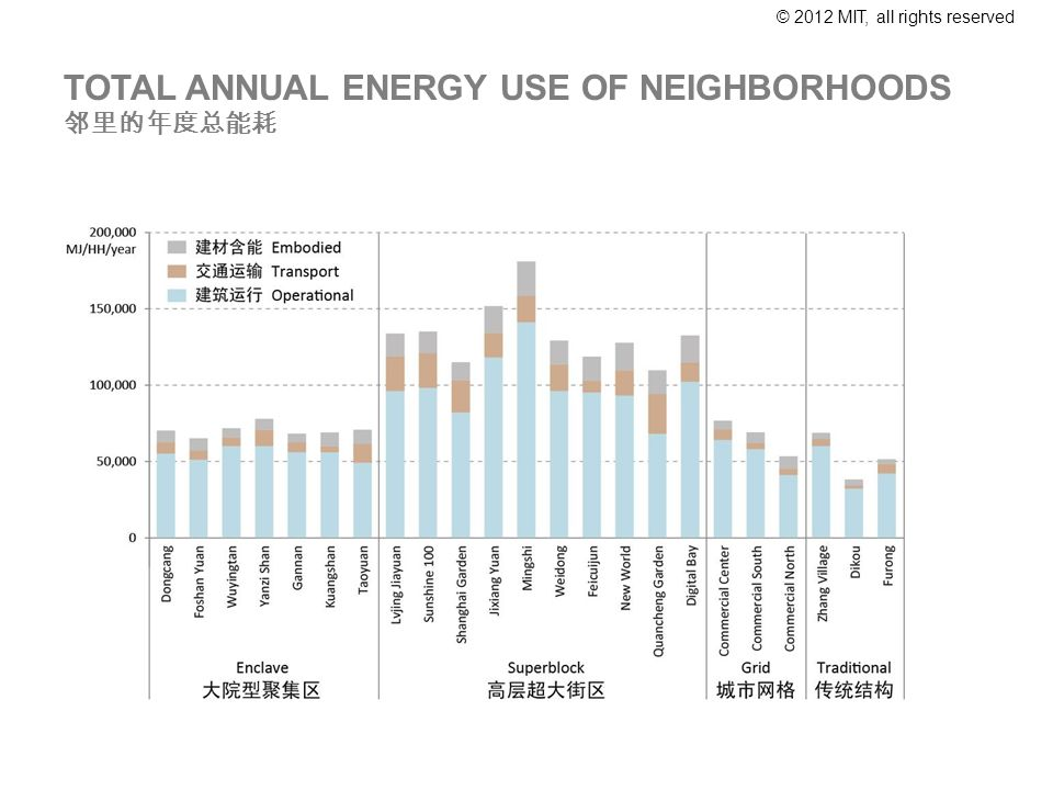 © 2012 MIT, all rights reserved TOTAL ANNUAL ENERGY USE OF NEIGHBORHOODS