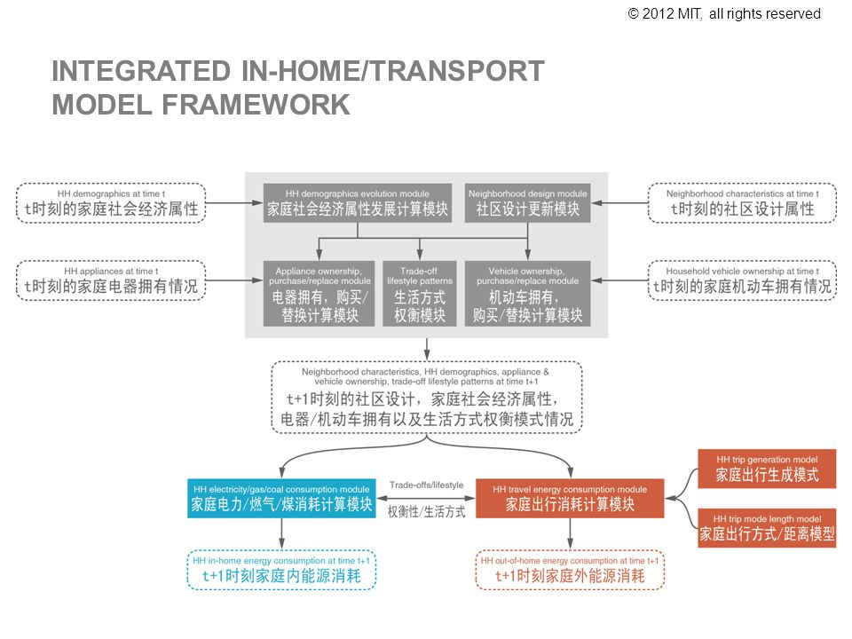 © 2012 MIT, all rights reserved INTEGRATED IN-HOME/TRANSPORT MODEL FRAMEWORK