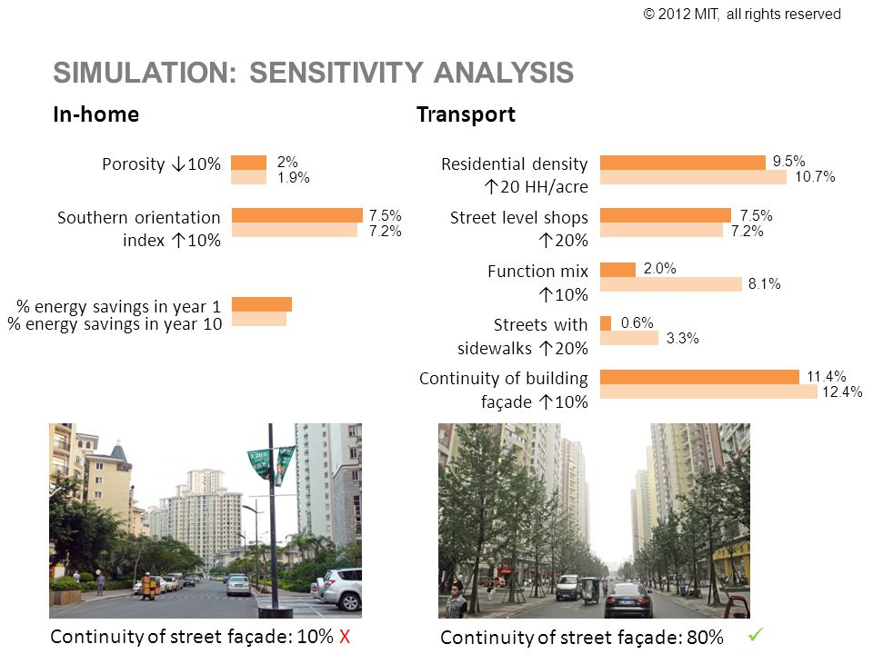 © 2012 MIT, all rights reserved Transport Residential density 20 HH/acre Street level shops 20% Function mix 10% Streets with sidewalks 20% Continuity