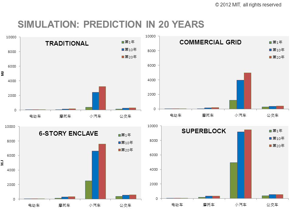 © 2012 MIT, all rights reserved SIMULATION: PREDICTION IN 20 YEARS