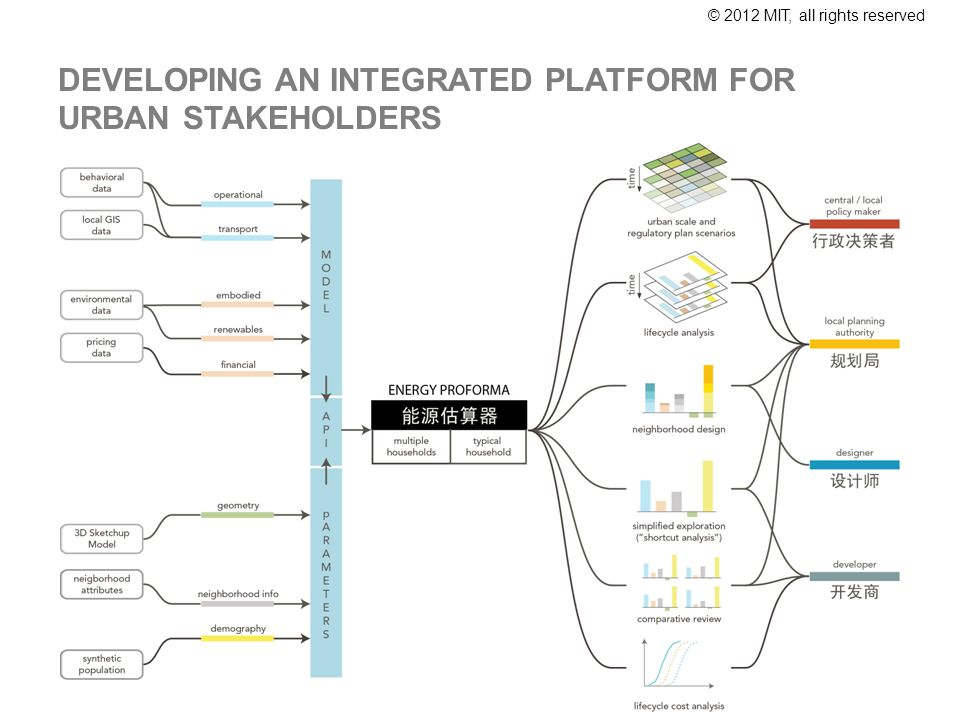 © 2012 MIT, all rights reserved DEVELOPING AN INTEGRATED PLATFORM FOR URBAN STAKEHOLDERS