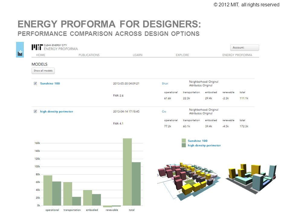 © 2012 MIT, all rights reserved ENERGY PROFORMA FOR DESIGNERS: PERFORMANCE COMPARISON ACROSS DESIGN OPTIONS