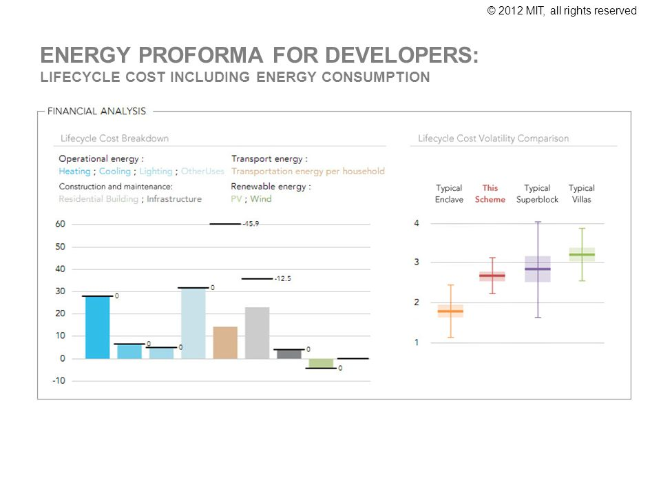 © 2012 MIT, all rights reserved ENERGY PROFORMA FOR DEVELOPERS: LIFECYCLE COST INCLUDING ENERGY CONSUMPTION