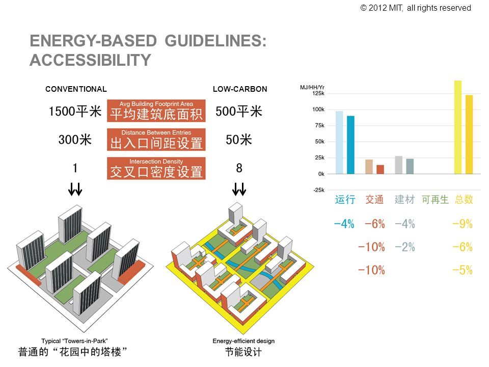 © 2012 MIT, all rights reserved ENERGY-BASED GUIDELINES: ACCESSIBILITY CONVENTIONAL LOW-CARBON