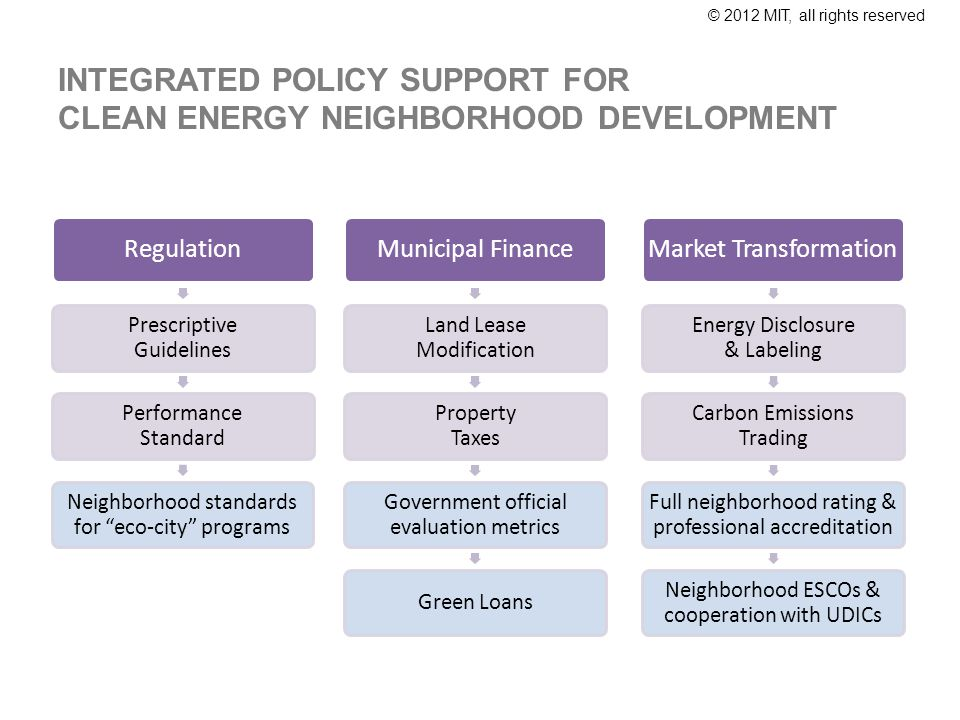 © 2012 MIT, all rights reserved INTEGRATED POLICY SUPPORT FOR CLEAN ENERGY NEIGHBORHOOD DEVELOPMENT Regulation Prescriptive Guidelines Performance Sta