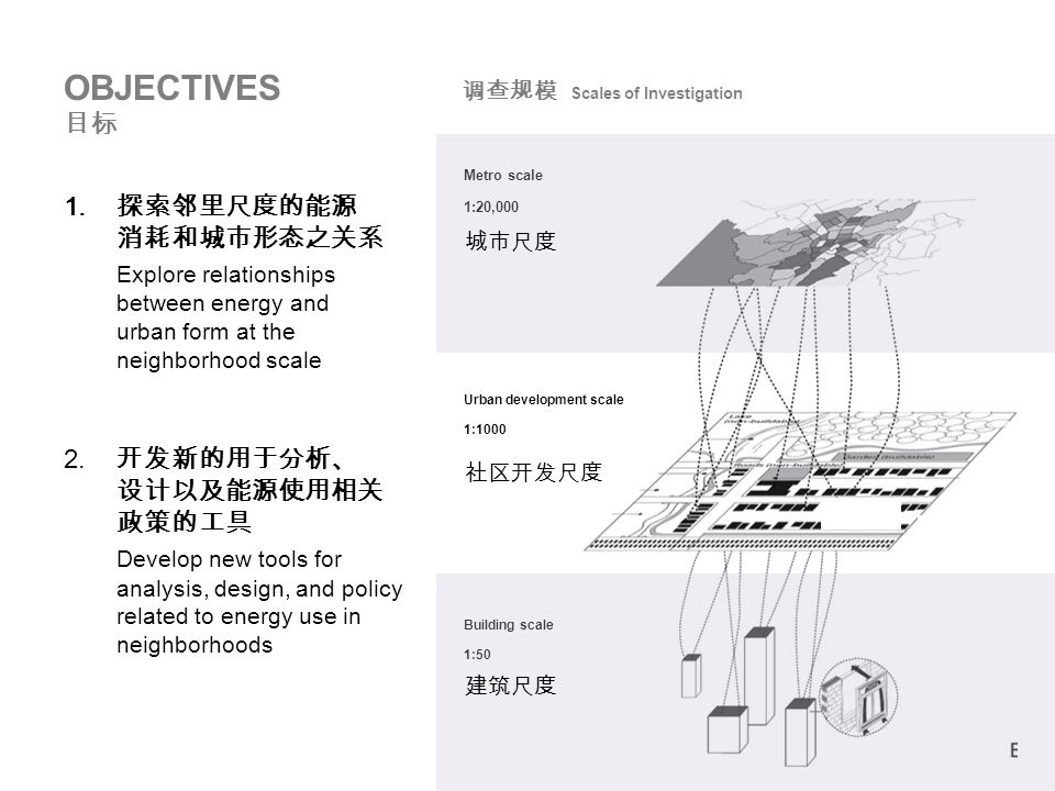 © 2012 MIT, all rights reserved Wind Porosity NEIGHBORHOOD FORM VARIABLES Solar Exposure Site Coverage Surface-to-Volume