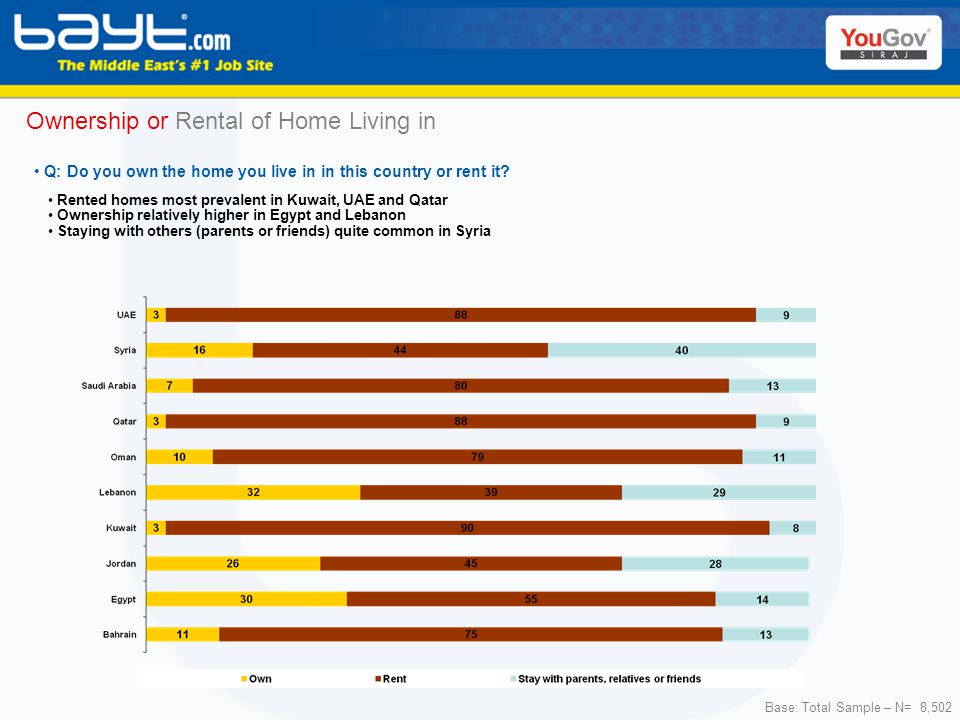 Ownership or Rental of Home Living in Base: Total Sample – N= 8,502 Rented homes most prevalent in Kuwait, UAE and Qatar Ownership relatively higher in Egypt and Lebanon Staying with others (parents or friends) quite common in Syria Q: Do you own the home you live in in this country or rent it