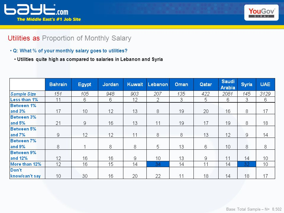 Base: Total Sample – N= 8,502 Utilities as Proportion of Monthly Salary Utilities quite high as compared to salaries in Lebanon and Syria Q: What % of your monthly salary goes to utilities